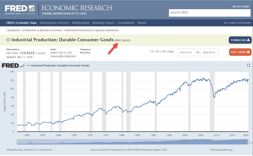 Durable Consumer Goods