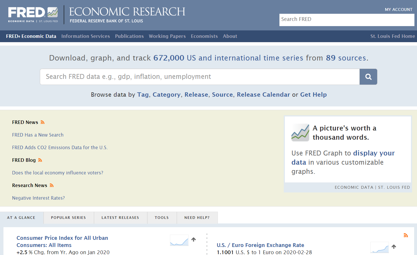 Federal Reserve Economic Data Website